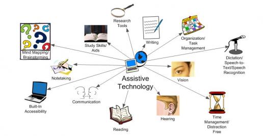 Assisstive Technology