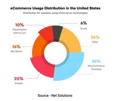 ecommerce usage diagram